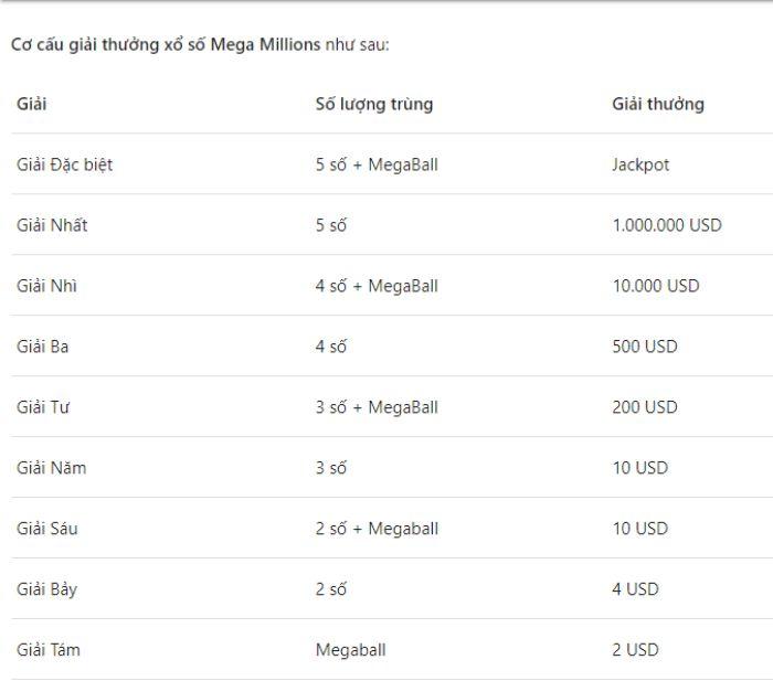 Cơ cấu giải thưởng xổ số Mega Millions